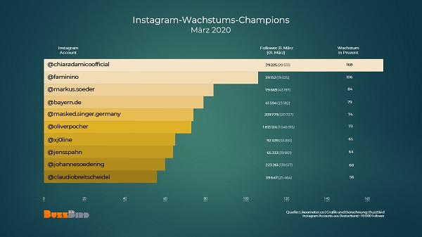 deutsche Instagrammer, deutsche Instagram-Influencer, deutsche Influencer, Influencer Marketing
