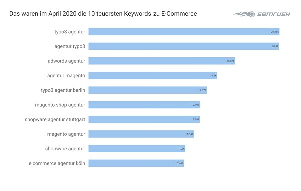 Google Keywords, Google-Werbung, Werbung bei Google, teuerste Keywords bei Google, E-Commerce