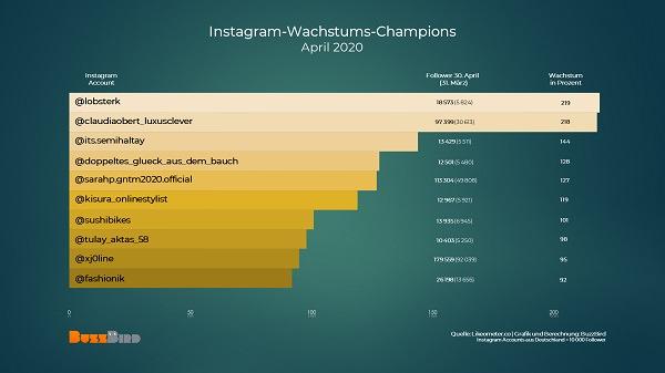 deutsche Influencer, deutsche Instagrammer, deutsche Instagram-Influencer, deutsche Instagram-Profile, deutsche Instagram-Accounts