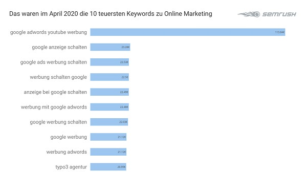 Google Keywords, Google-Werbung, Werbung bei Google, teuerste Keywords bei Google, Online Marketing, Online-Marketing