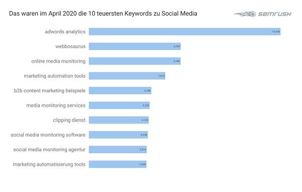 Google Keywords, Google-Werbung, Werbung bei Google, teuerste Keywords bei Google, Social Media