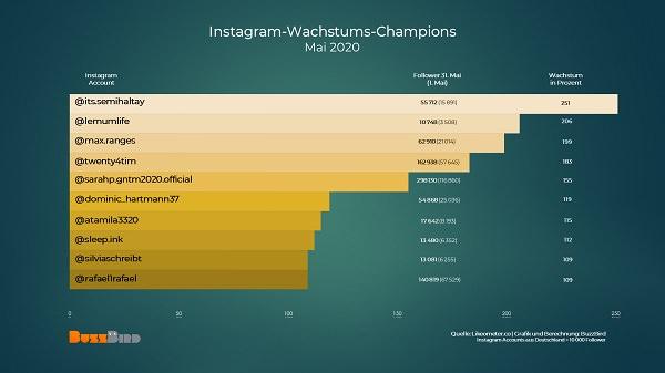 Instagram, deutsche Instagram-Accounts, deutsche Instagram-Influencer, deutsche Momfluencer