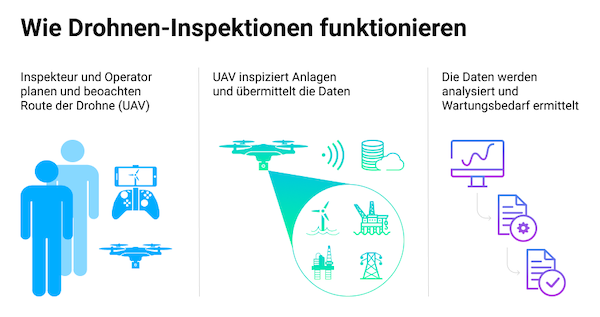 Softeq Remote Maintenance Drohnen