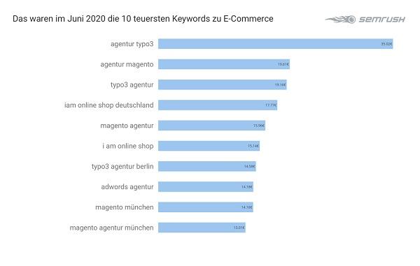 E-Commerce, Google-Anfragen, Google-Suchanfragen, Google-Suche