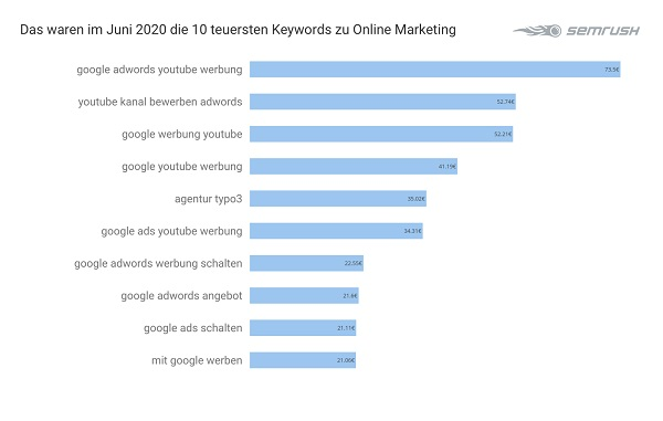 Online-Marketing, Online Marketing, Google-Anfragen, Google-Suchanfragen, Google-Suche