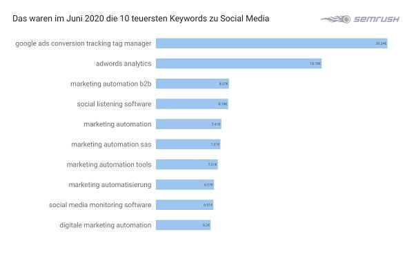 Social Media, Google-Anfragen, Google-Suchanfragen, Google-Suche