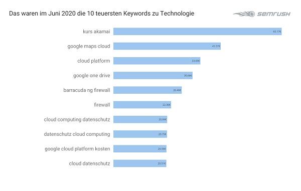 Technologie, Tech, Google-Anfragen, Google-Suchanfragen, Google-Suche
