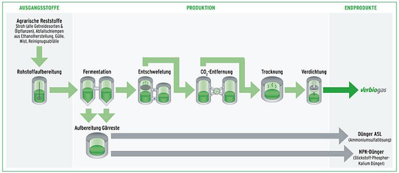 Verbio, Biogas, Stroh, Kraftstoff