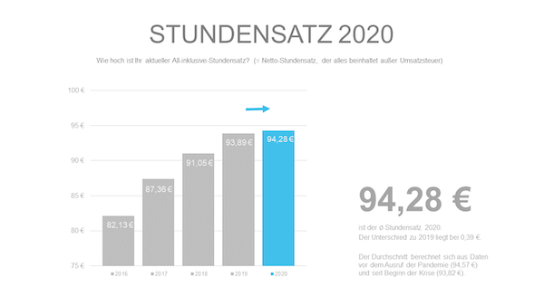 Stundensatz Freelancer Kompass 2020