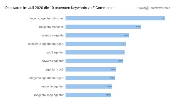 E-Commerce, Google-Keywords, teuerste Google-Anfragen, Google-Adwords-Analyse, Google-Ranking