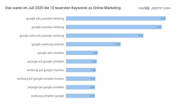 Online Marketing, Google-Keywords, teuerste Google-Anfragen, Google-Adwords-Analyse, Google-Ranking