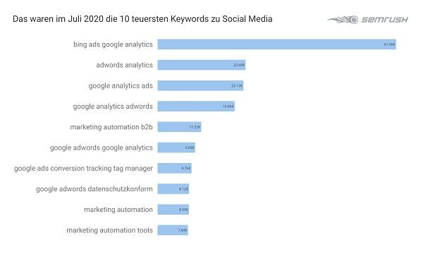 Social Media, Google-Keywords, teuerste Google-Anfragen, Google-Adwords-Analyse, Google-Ranking
