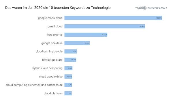 Technologie, Tech, Google-Keywords, teuerste Google-Anfragen, Google-Adwords-Analyse, Google-Ranking