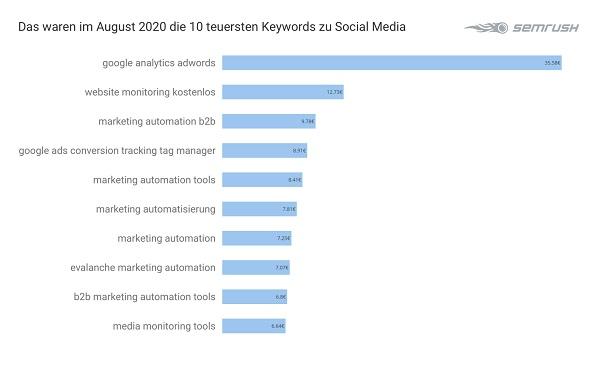 Social Media, Google-Keywords, teuerste Google-Keywords, Google-Keyword-Analyse, Google Keywords Analyse