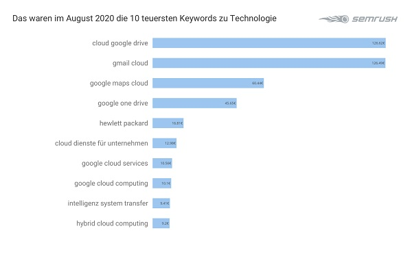 Technologie, Tech, Google-Keywords, teuerste Google-Keywords, Google-Keyword-Analyse, Google Keywords Analyse