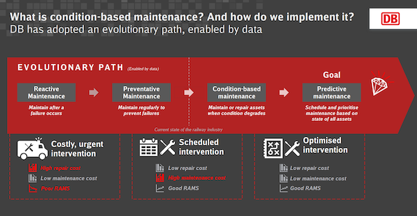 Evolutionary path of Maintenance DB