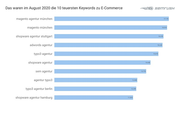 E-Commerce, Google-Keywords, Google Keywords, Google-Keywords-Analyse, Google-Keyword-Analyse