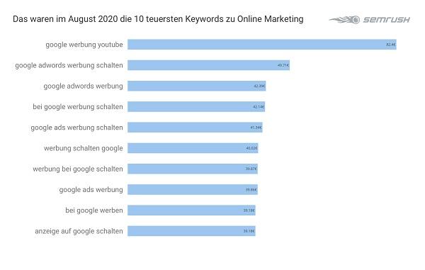 Online Marketing, Google-Keywords, Google Keywords, Google-Keywords-Analyse, Google-Keyword-Analyse