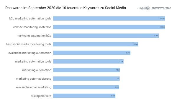 Social Media, Google-Keywords, Google Keywords, Google-Keywords-Analyse, Google-Keyword-Analyse