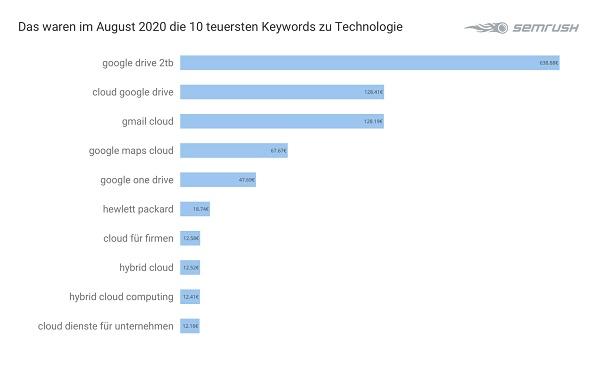Technologie, Tech, Technik, Google-Keywords, Google Keywords, Google-Keywords-Analyse, Google-Keyword-Analyse