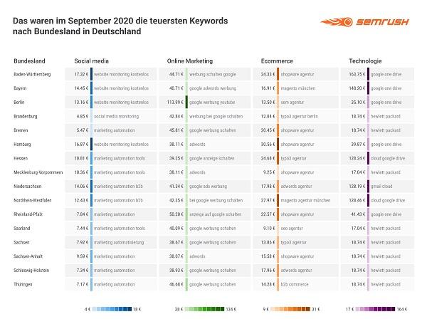 Google-Keywords, Google Keywords, Google-Keywords-Analyse, Google-Keyword-Analyse