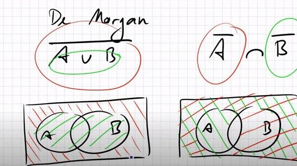 Venn-Diagramm, Euler-Diagramm, Mengen-Diagramm, intelligent wirken