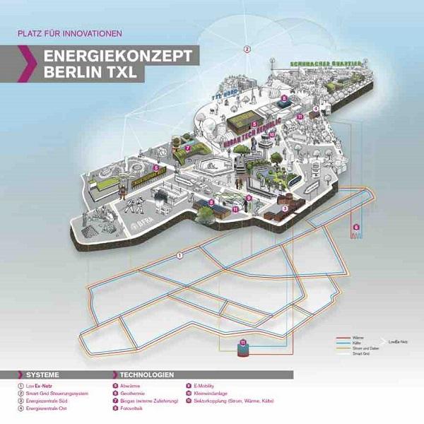 Schumacher Quartier, Berlin Tegel, TXL, Energiekonzept