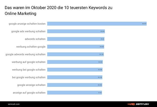 Online-Marketing, Online Marketing, teuerste Google-Keywords, Google-Keyword-Trends, Google Keyword Analyse