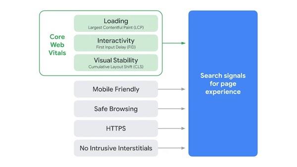 Google, Google Page Experience, SEO