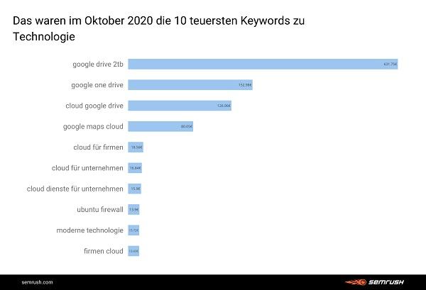 Technologie, Tech, teuerste Google-Keywords, Google-Keyword-Trends, Google Keyword Analyse