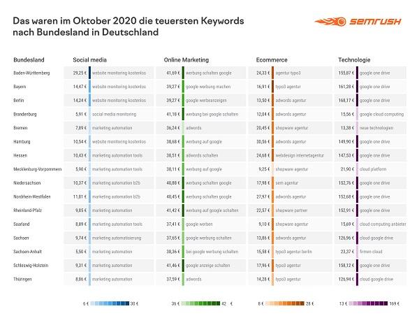 , teuerste Google-Keywords, Google-Keyword-Trends, Google Keyword Analyse