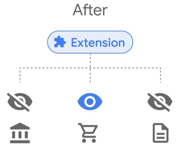 Extensions, Erweiterungen, Google Chrome, Zugriffsrechte
