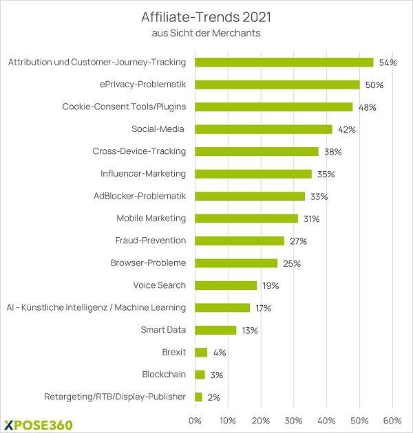 Affiliate Trends, Merchants, Customer Journey, Customer-Journey-Tracking