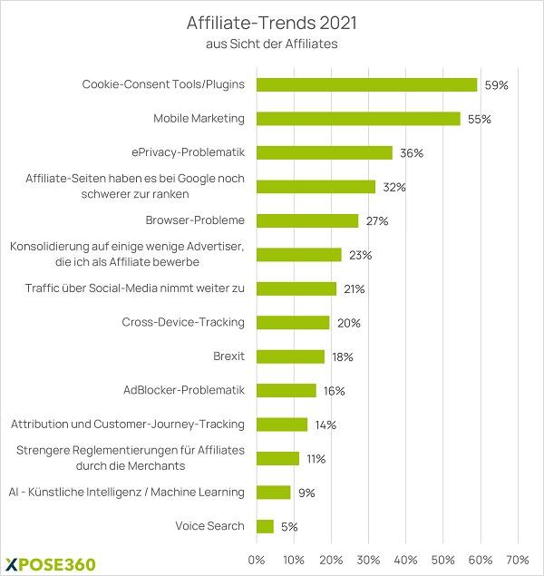 Affiliate Marketing, Affiliate Trends 2021, Affiliate-Trends,