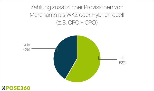 Werbekostenzuschuss, WKZ, Publisher-Provisionen