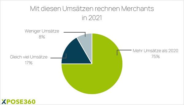 Umsätze Affiliate Marketing 2021