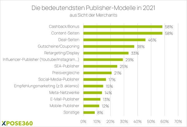 Publisher, Publisher-Modelle im Affiliate Marketing