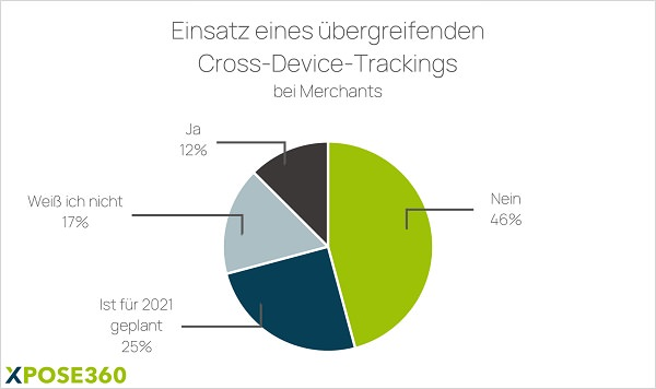 Cross Device Tracking im Affiliate Marketing
