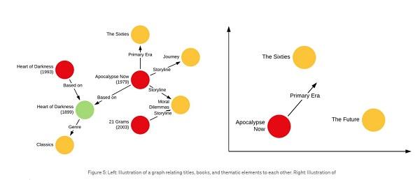 Knowledge Graph, Netflix KI