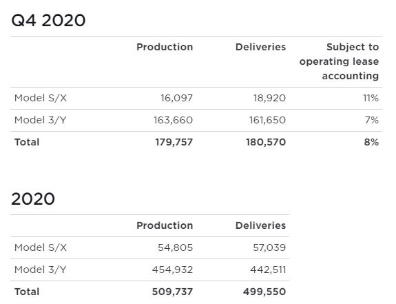 Tesla Quartalszahlen 2020