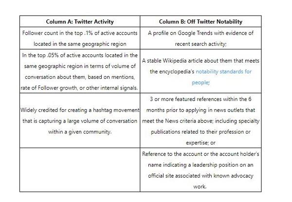 Twitter, Twitter-Verifizierung, Twitter-Account verifizieren, blauer Haken bei Twitter