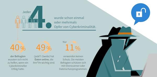 Gen Z Cyberkriminalität