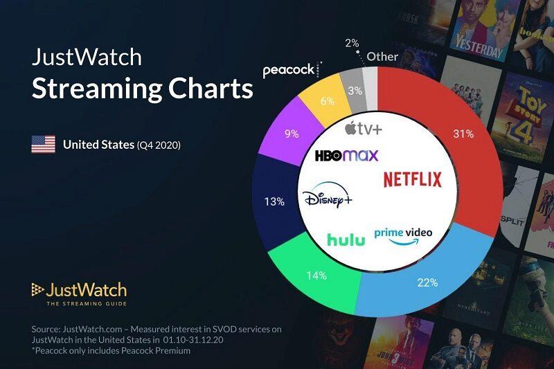 JustWatch, Infografik, Marktanteil, Streaming, Apple TV Plus, Netflix, Amazon Prime Video, Disney
