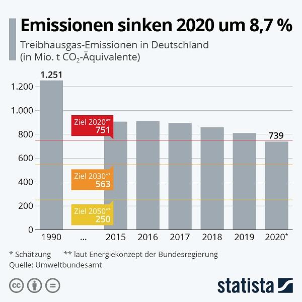 Emissionen, CO2, Klima