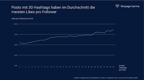 Instagram Hashtags 2021, Instagram Likes 2021, Likes pro Follower