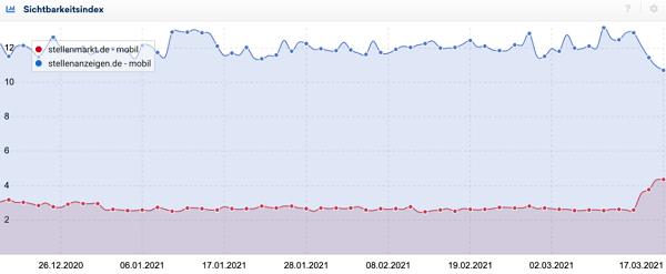 Jobportale, SERP, Google Core