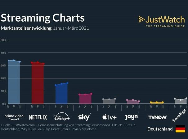 Disney Plus, Erfolg 2021, Entwicklung, Marktanteil, Streaming
