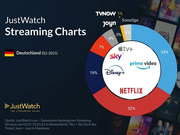 Disney Plus, Erfolg 2021, Marktanteil, Streaming, Netflix, Amazon Prime Video
