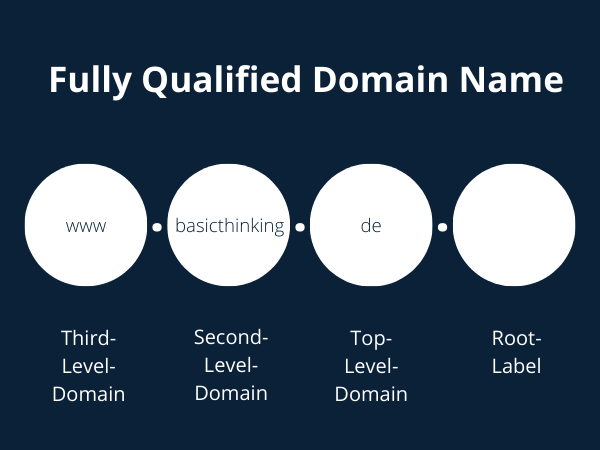 Fully Qualified Domain Name-4Fully Qualified Domain Name-4