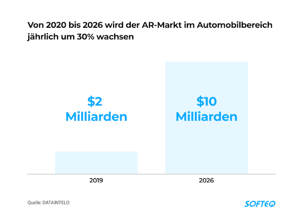 Augmented Reality Softeq Automobilindustrie